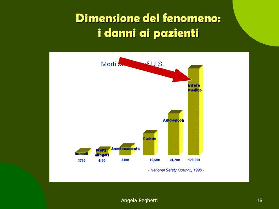 Dimensione del fenomeno: i danni ai pazienti