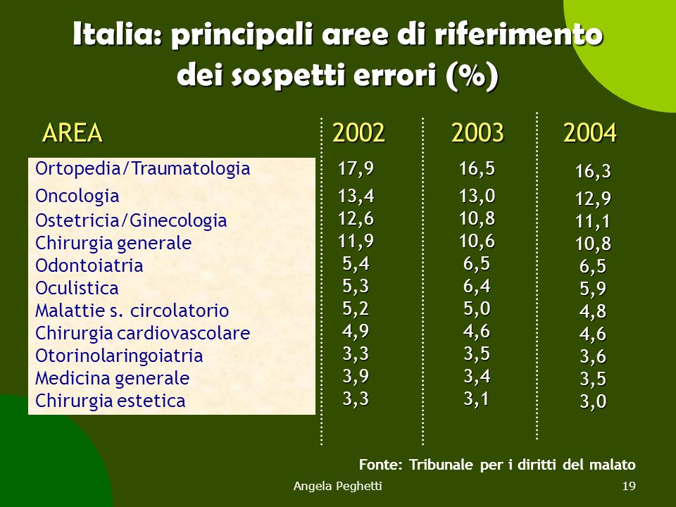 Italia: principali aree di riferimento dei sospetti errori (%)