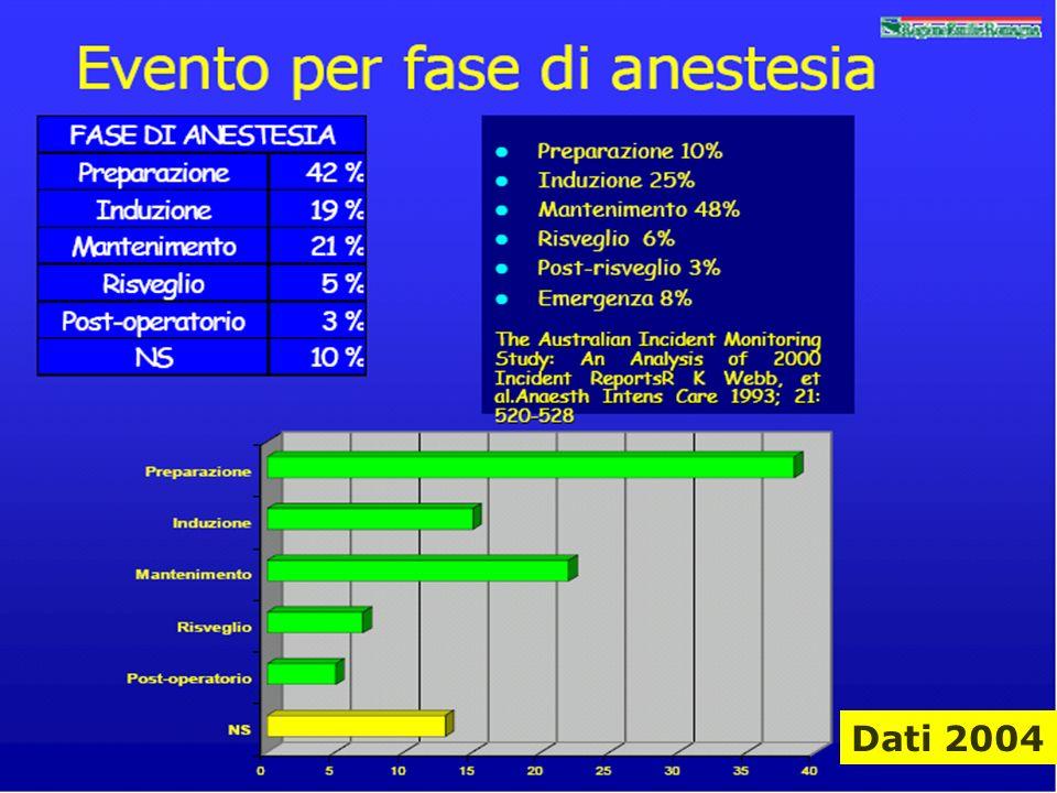 Dati 2004 Angela Peghetti