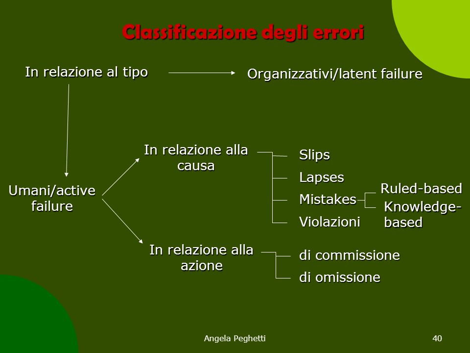 Classificazione degli errori