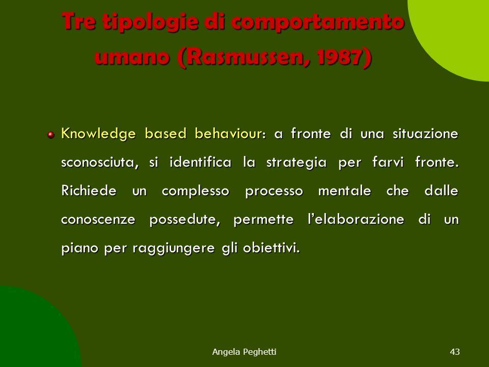Tre tipologie di comportamento umano (Rasmussen, 1987)
