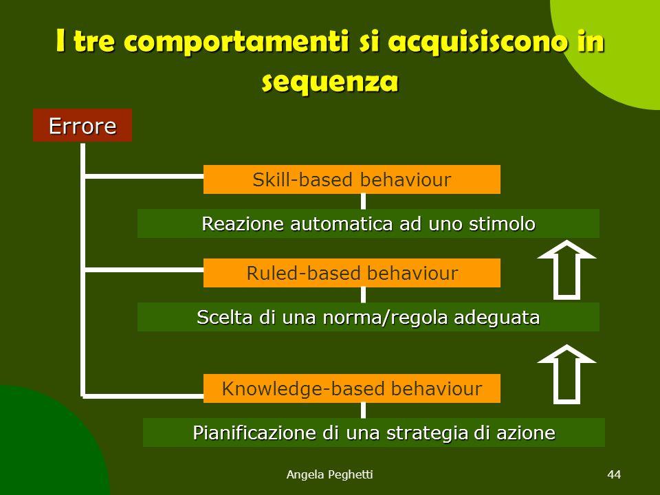 I tre comportamenti si acquisiscono in sequenza