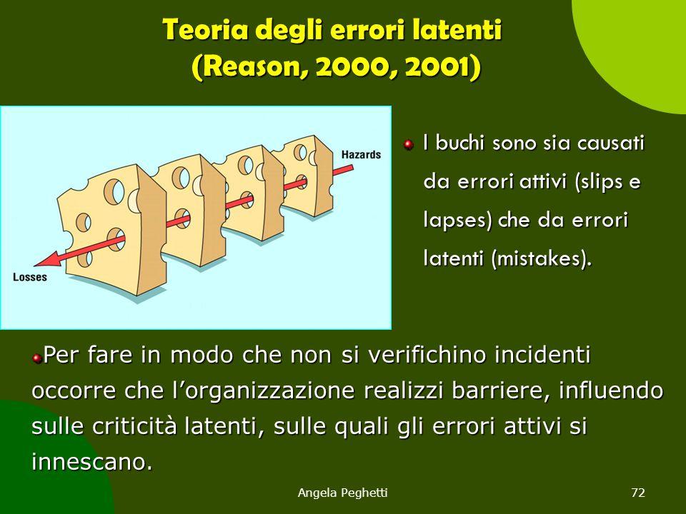 Teoria degli errori latenti (Reason, 2000, 2001)