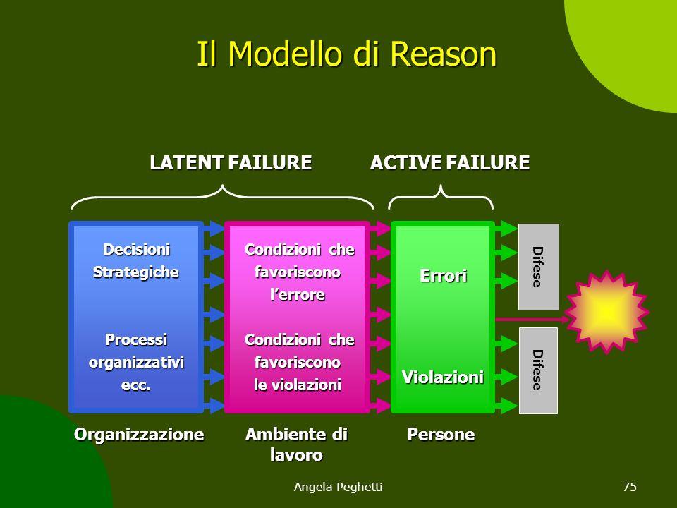 Il Modello di Reason LATENT FAILURE ACTIVE FAILURE Errori Violazioni