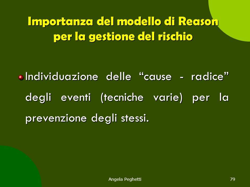 Importanza del modello di Reason per la gestione del rischio