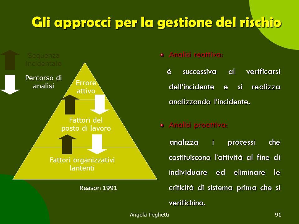 Gli approcci per la gestione del rischio