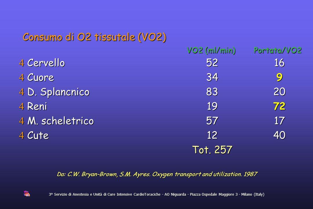Consumo di O2 tissutale (VO2)
