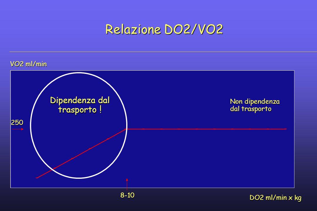 Relazione DO2/VO2 Dipendenza dal trasporto ! VO2 ml/min Non dipendenza