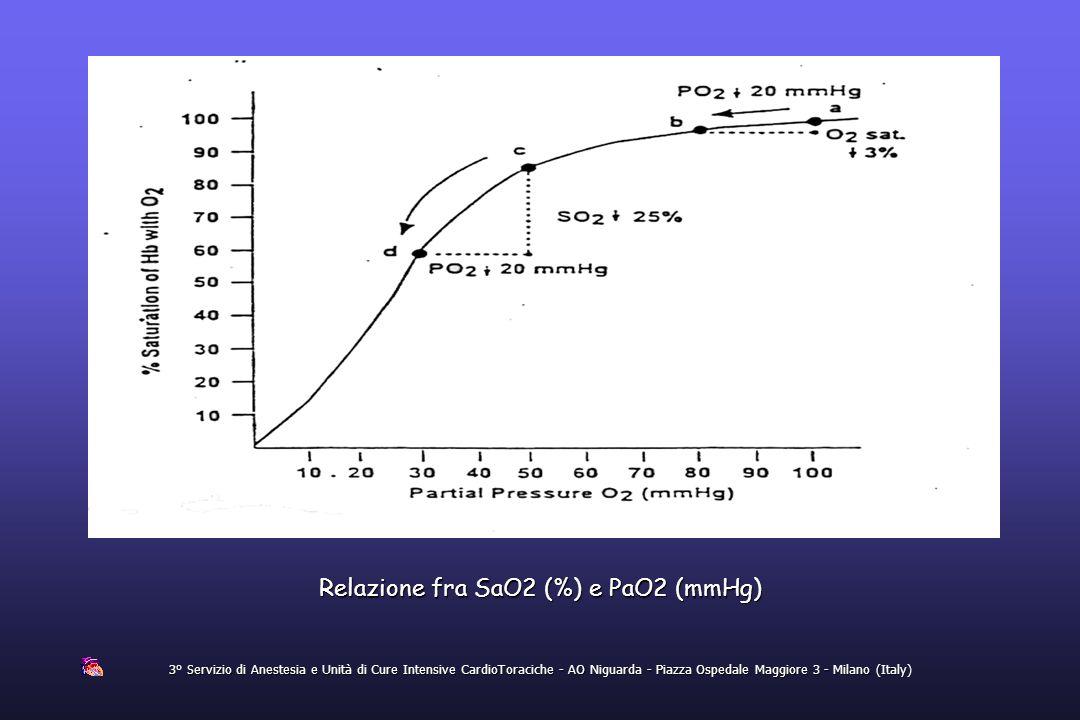 Relazione fra SaO2 (%) e PaO2 (mmHg)