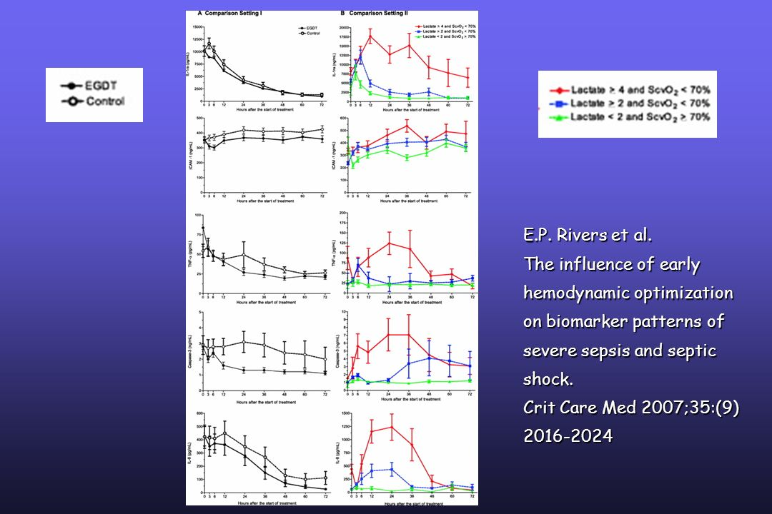 E.P. Rivers et al. The influence of early hemodynamic optimization on biomarker patterns of severe sepsis and septic shock.