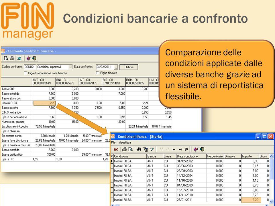 Condizioni bancarie a confronto
