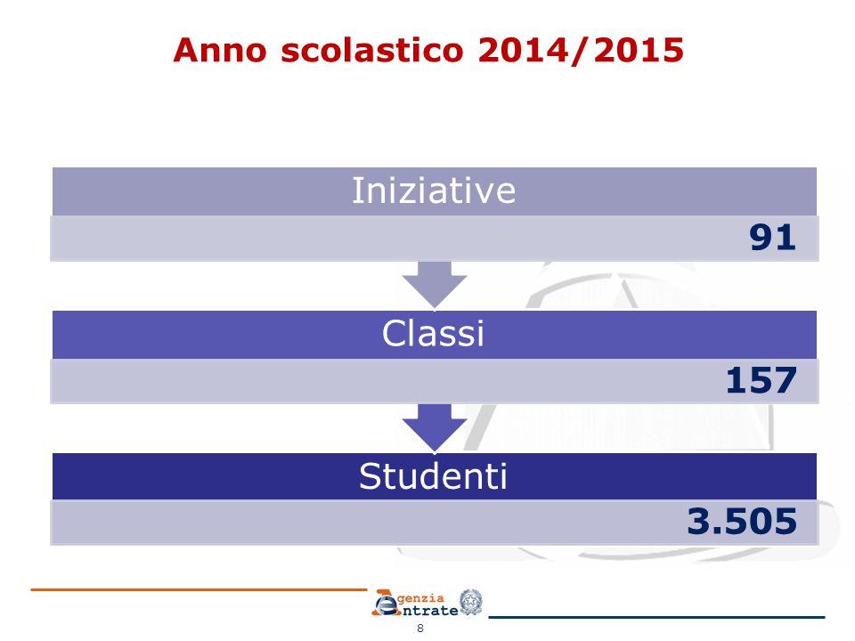 Anno scolastico 2014/2015 Iniziative 91 Classi 157 Studenti 3.505 8