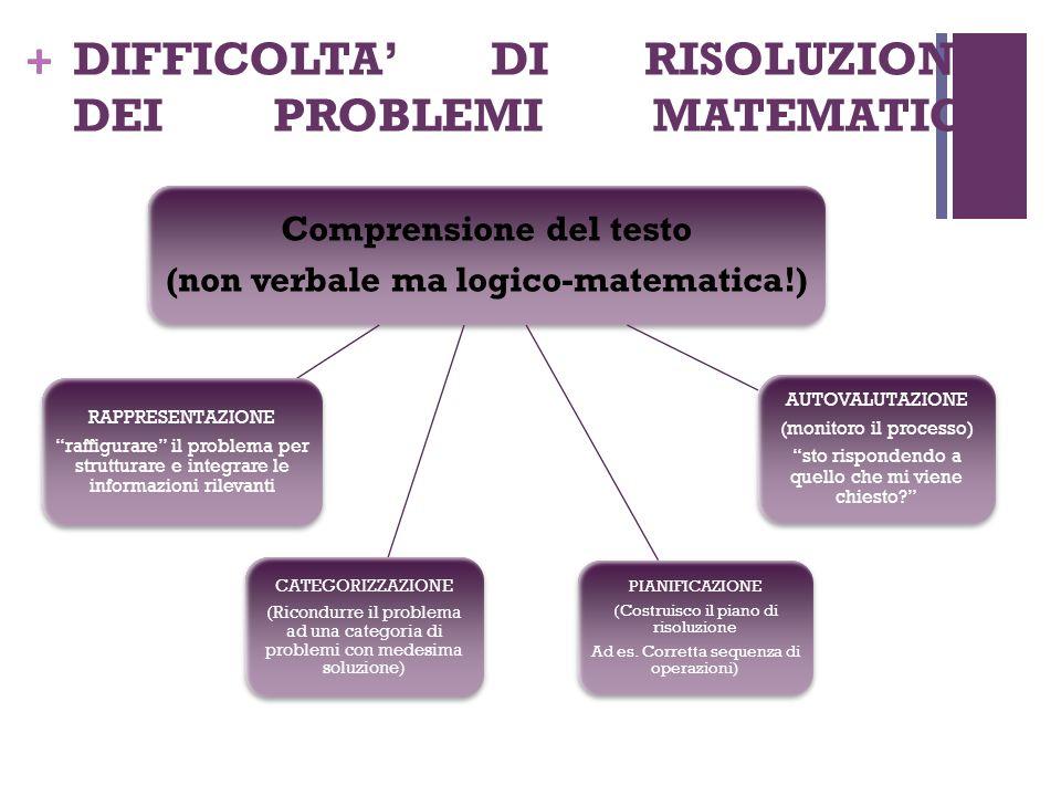 DIFFICOLTA' DI RISOLUZIONE DEI PROBLEMI MATEMATICI