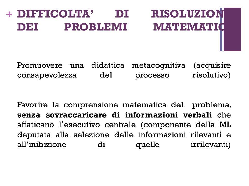 DIFFICOLTA' DI RISOLUZIONE DEI PROBLEMI MATEMATICI Promuovere una didattica metacognitiva (acquisire consapevolezza del processo risolutivo) Favorire la comprensione matematica del problema, senza sovraccaricare di informazioni verbali che affaticano l'esecutivo centrale (componente della ML deputata alla selezione delle informazioni rilevanti e all'inibizione di quelle irrilevanti)