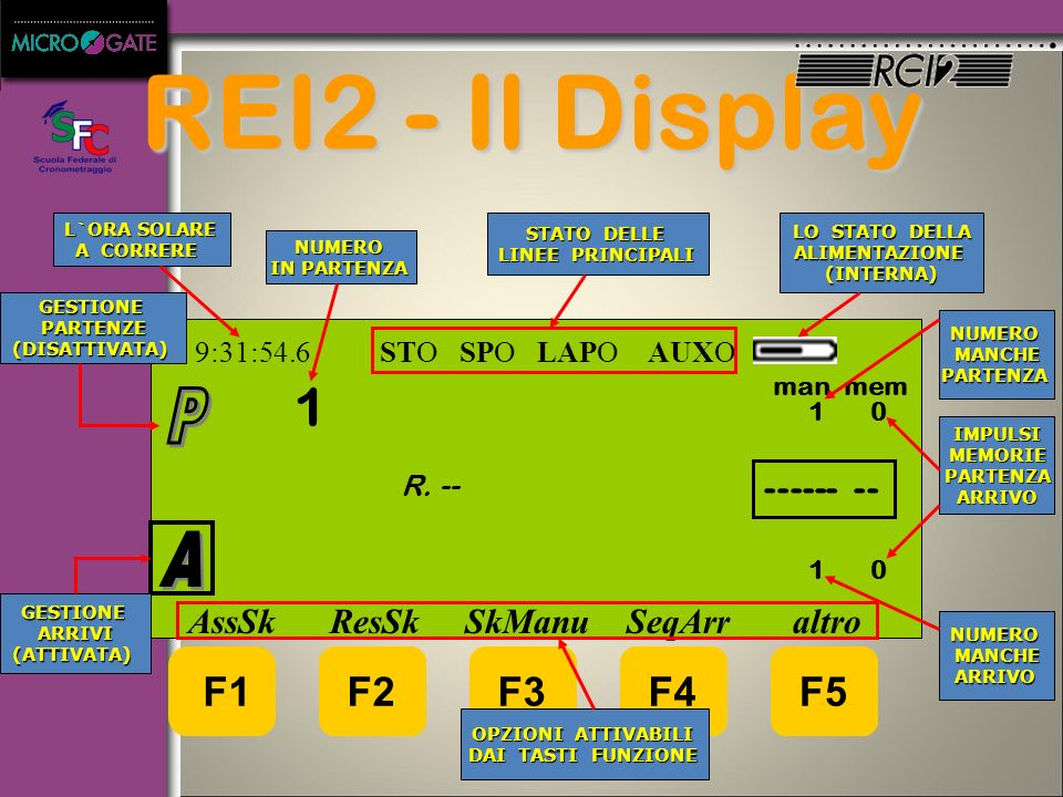 REI2 - Il Display 1 P A F2 F3 F4 F5 ------ --