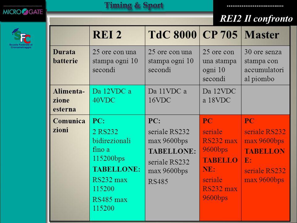 REI 2 TdC 8000 CP 705 Master REI2 Il confronto Durata batterie