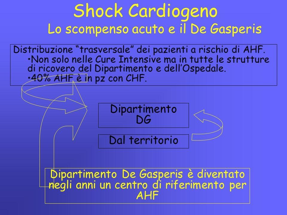 Shock Cardiogeno Lo scompenso acuto e il De Gasperis Dipartimento DG