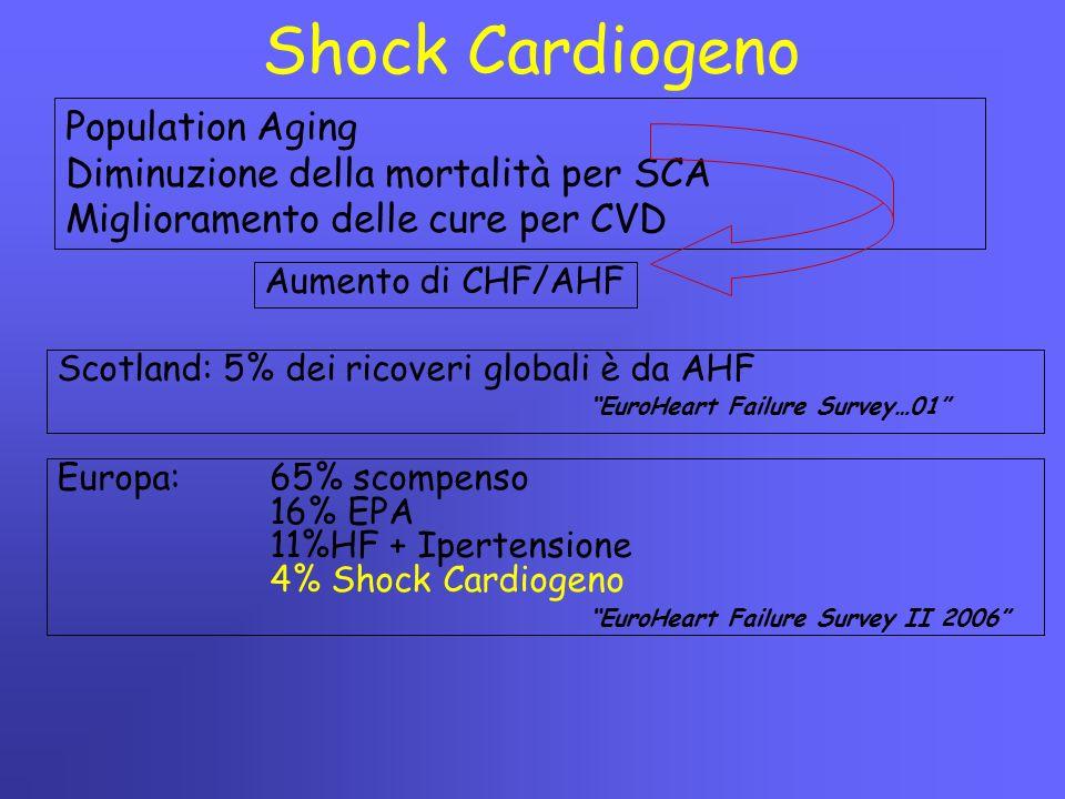Shock Cardiogeno Population Aging Diminuzione della mortalità per SCA