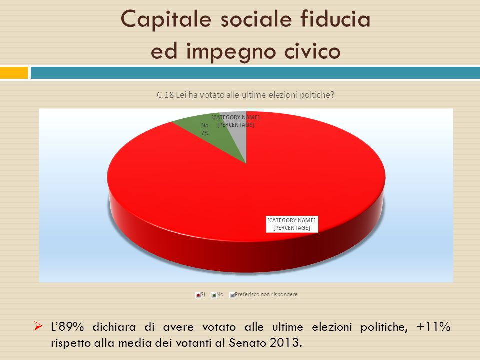 Capitale sociale fiducia ed impegno civico