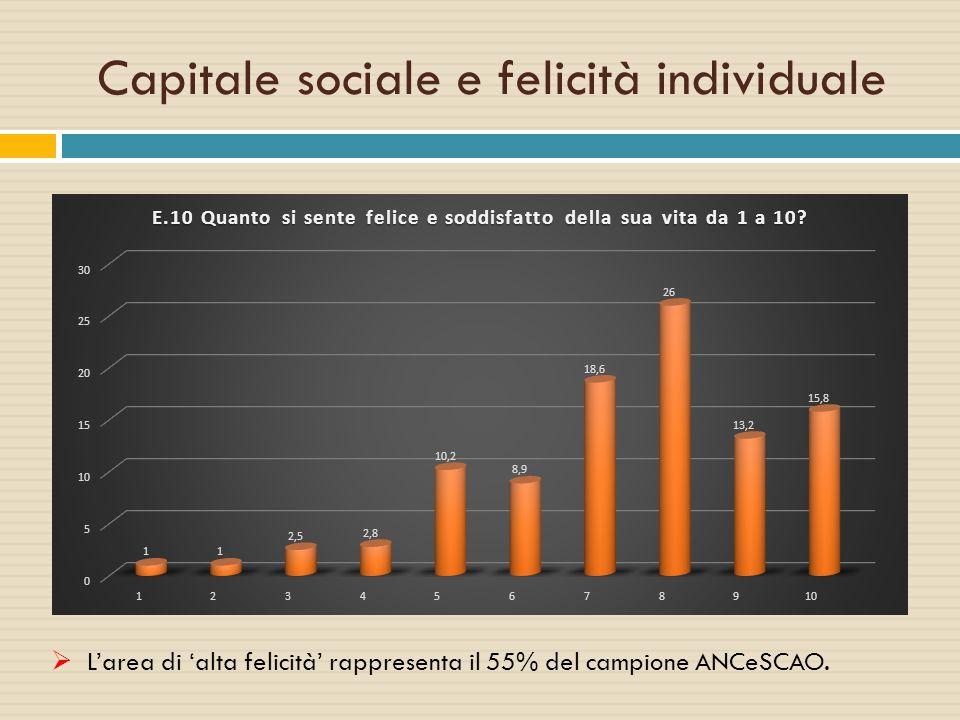 Capitale sociale e felicità individuale