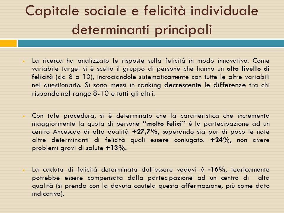 Capitale sociale e felicità individuale determinanti principali