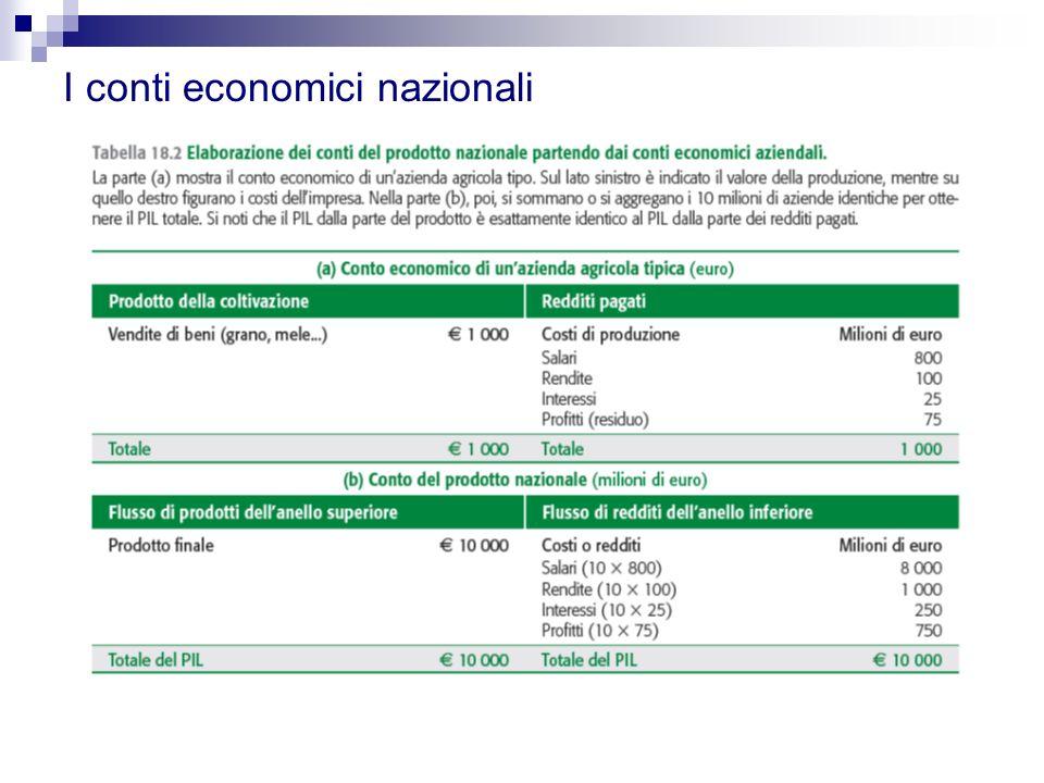 I conti economici nazionali