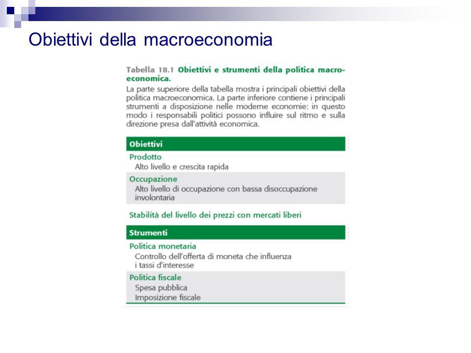 Obiettivi della macroeconomia