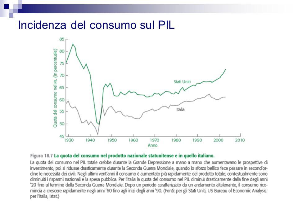 Incidenza del consumo sul PIL