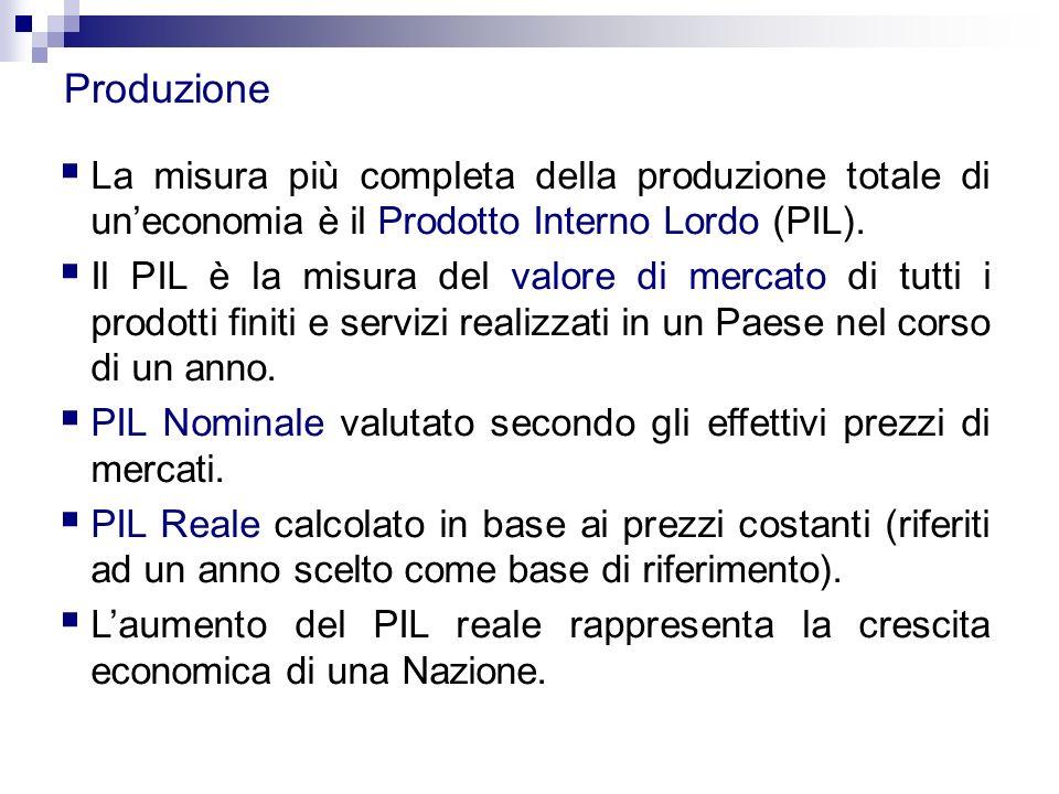 Produzione La misura più completa della produzione totale di un'economia è il Prodotto Interno Lordo (PIL).
