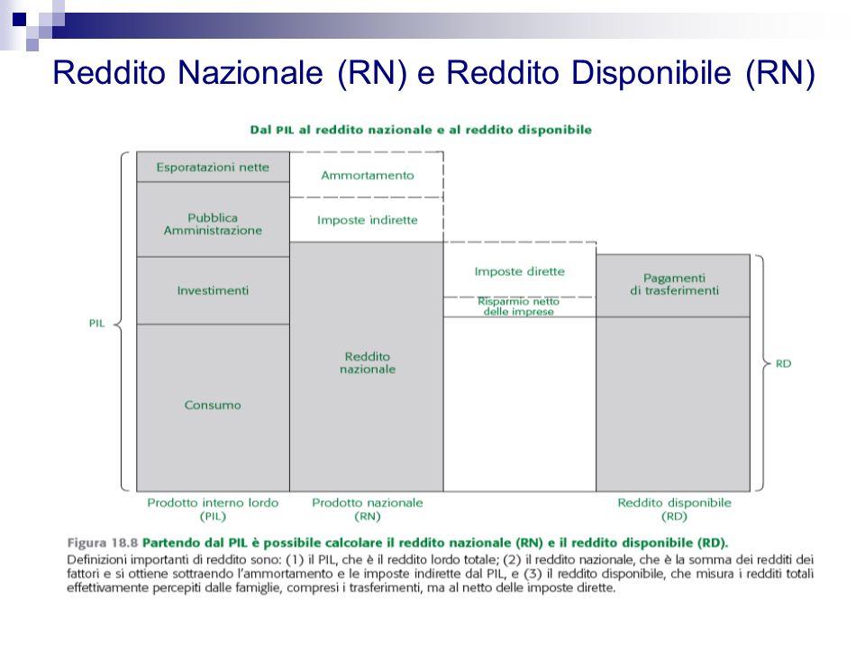 Reddito Nazionale (RN) e Reddito Disponibile (RN)