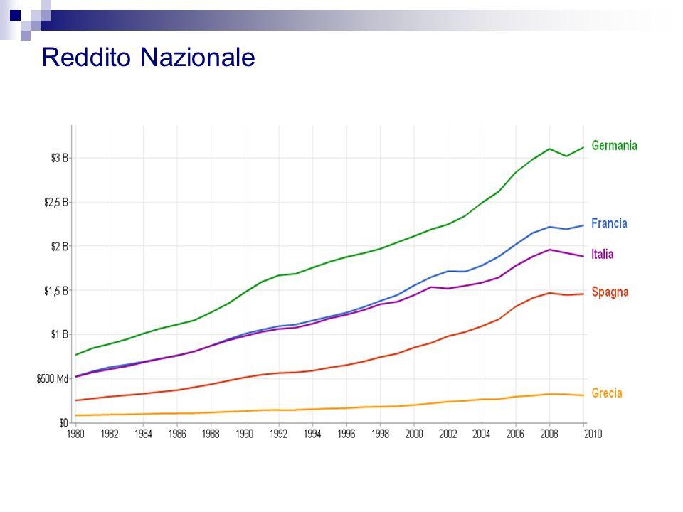 Reddito Nazionale Somma dei redditi dei fattori