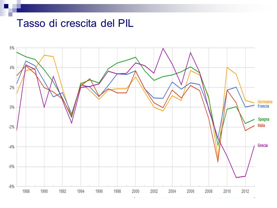 Tasso di crescita del PIL