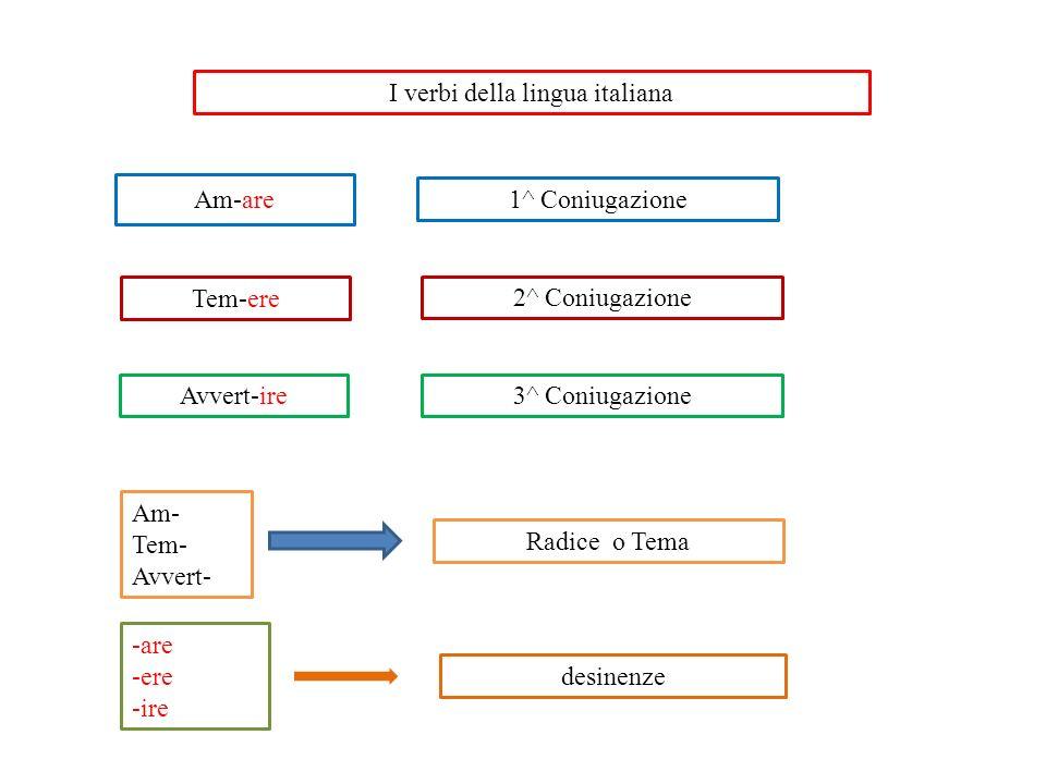 I verbi della lingua italiana