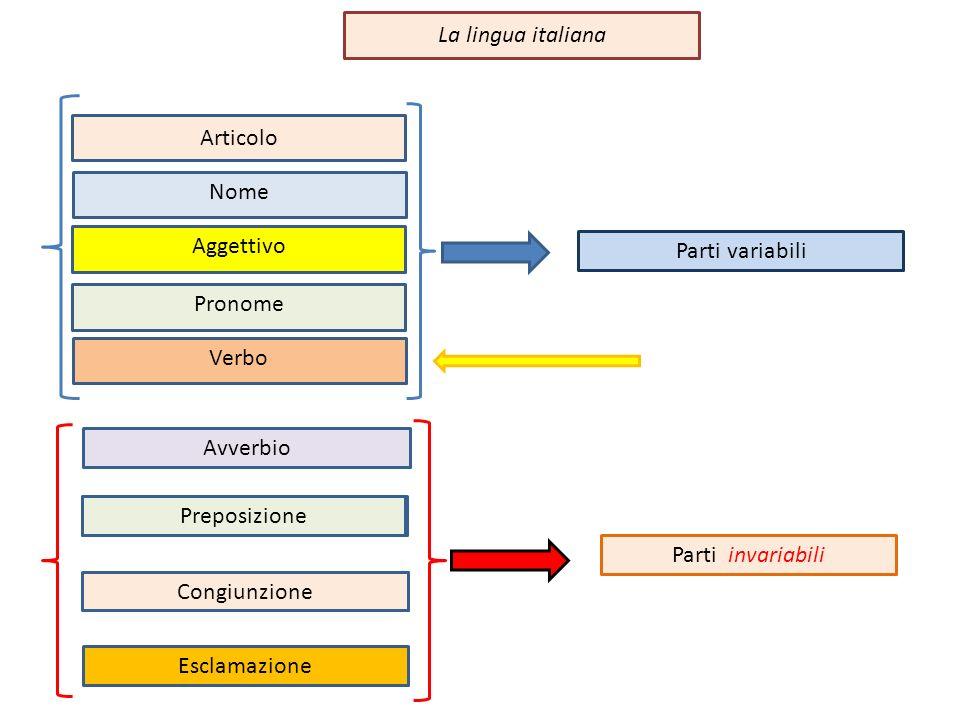 La lingua italiana Articolo. Nome. Aggettivo. Parti variabili. Pronome. Verbo. Avverbio. Preposizione.