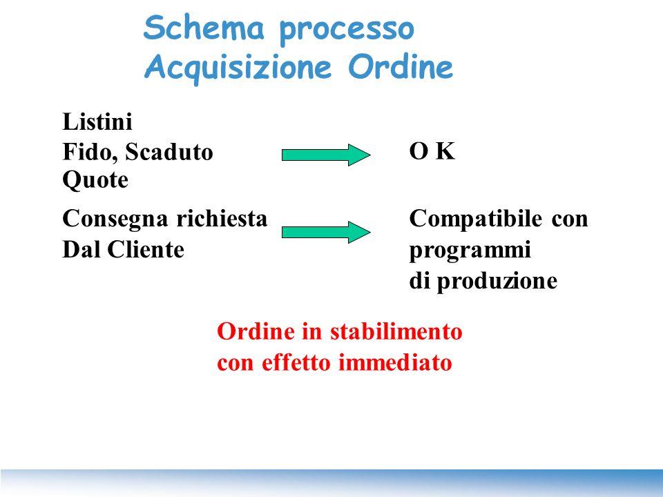 Schema processo Acquisizione Ordine