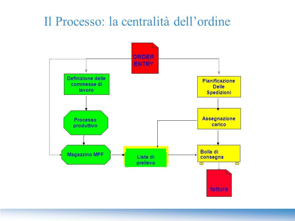 Il Processo: la centralità dell'ordine