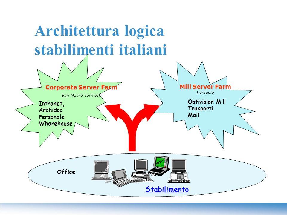 Architettura logica stabilimenti italiani