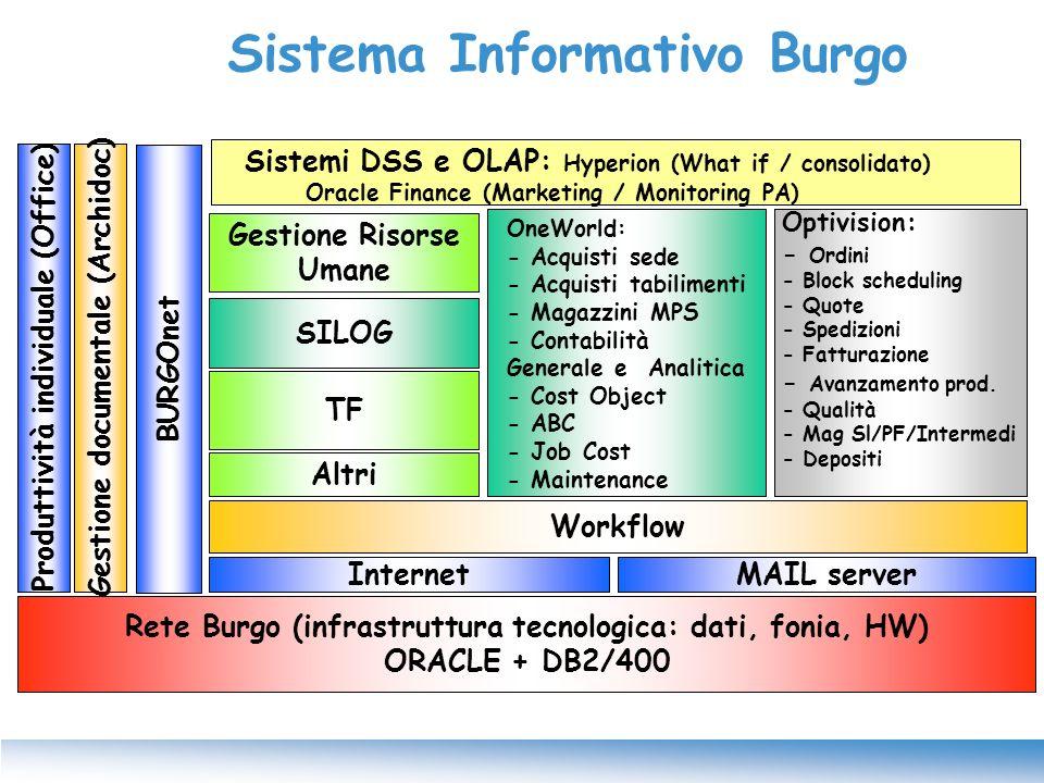 Sistema Informativo Burgo