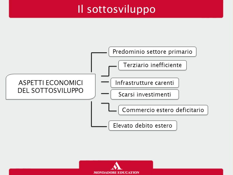 Il sottosviluppo ASPETTI ECONOMICI DEL SOTTOSVILUPPO