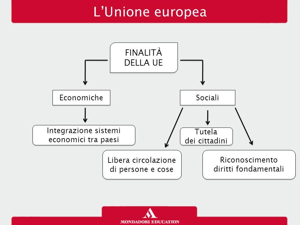 Integrazione sistemi economici tra paesi