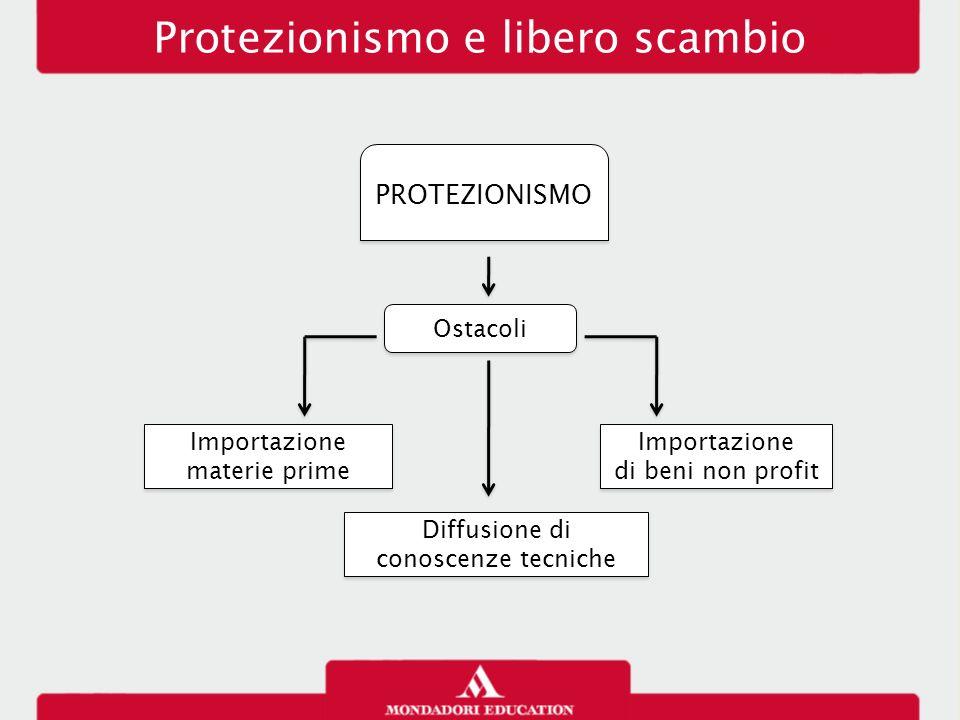 Protezionismo e libero scambio