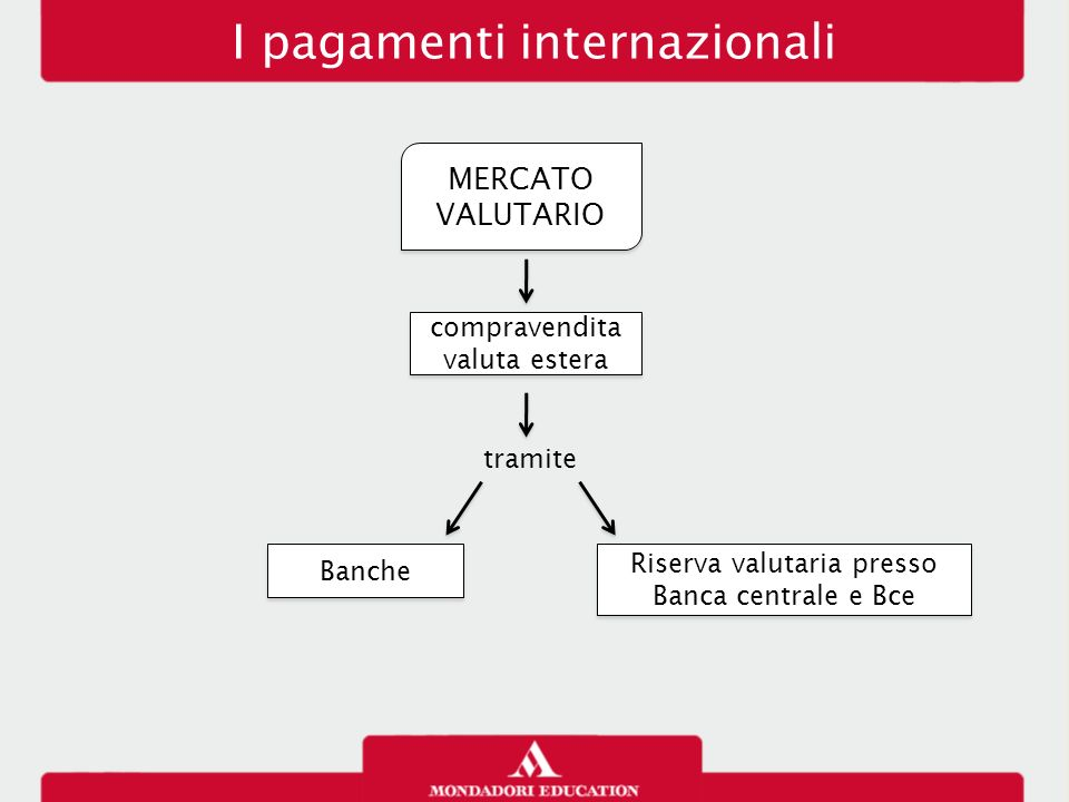 I pagamenti internazionali