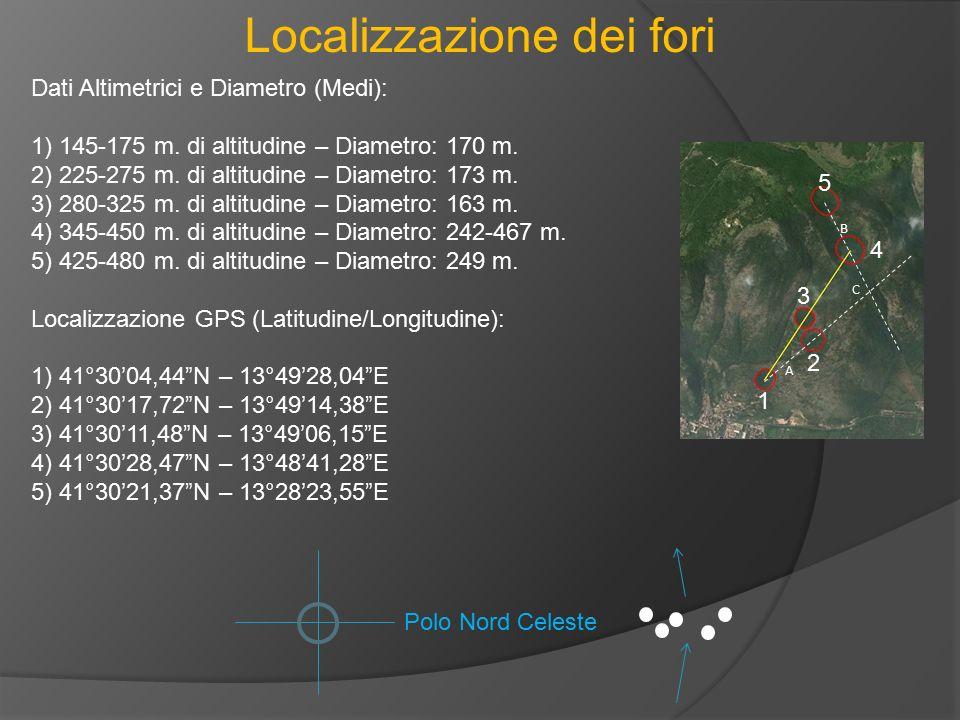 Localizzazione dei fori