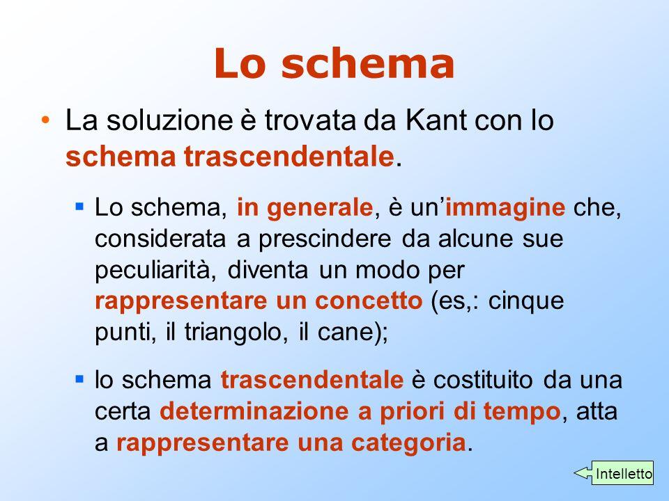 Lo schema La soluzione è trovata da Kant con lo schema trascendentale.