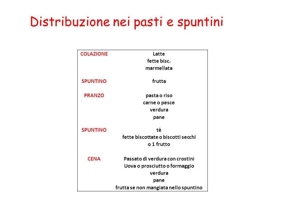 Distribuzione nei pasti e spuntini