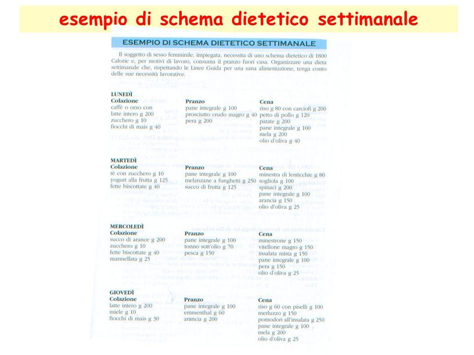 esempio di schema dietetico settimanale
