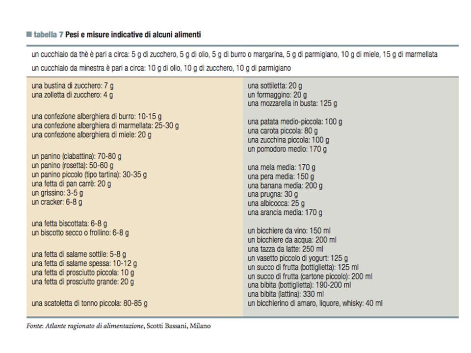 Una buona dieta non è quella fatta della misura rigorosa dei mg a volte è preferibile indicare le porzioni con le porzioni casalimghe