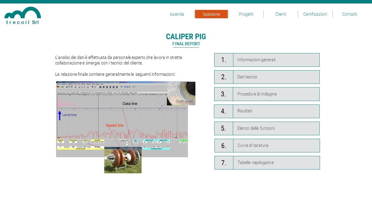 CALIPER PIG 1. 2. 3. 4. 5. 6. 7. Azienda Ispezione Progetti Clienti