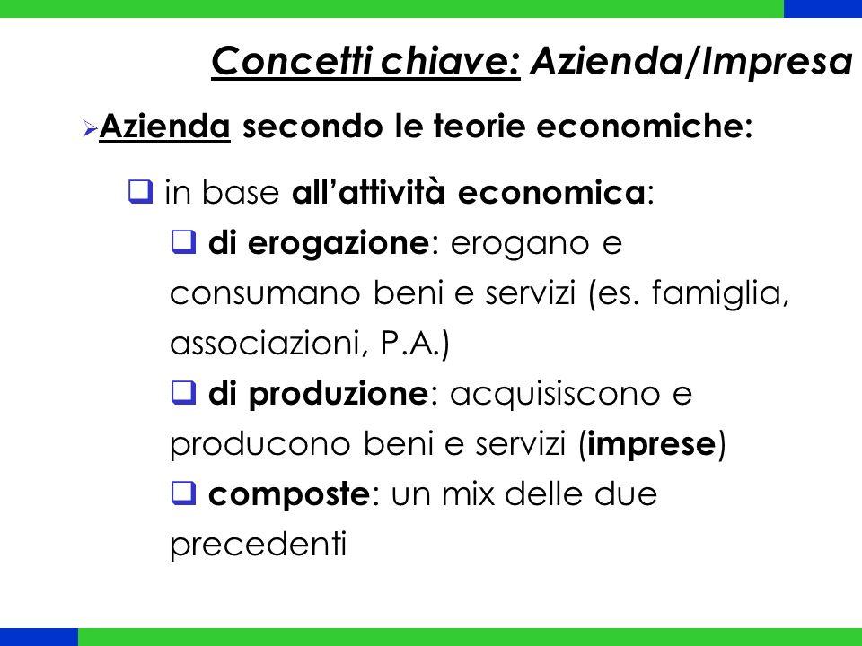 Concetti chiave: Azienda/Impresa