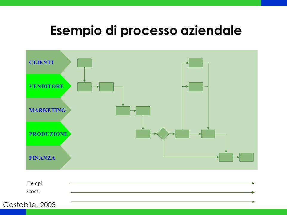 Esempio di processo aziendale